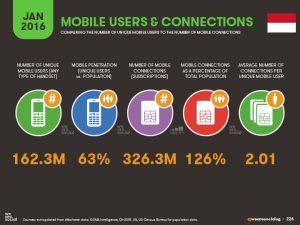 surabaya mobile internet user statistic layanan web design service