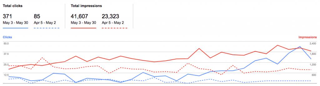 peningkatan website seo berapa lama 6 bulan