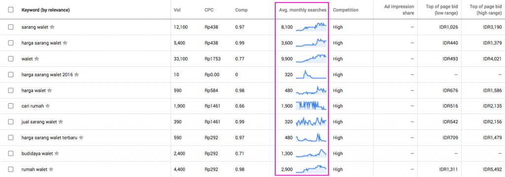 Volume-Pencarian-Google-Keyword-Planner