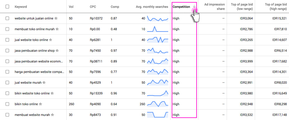 competition google keyword planner