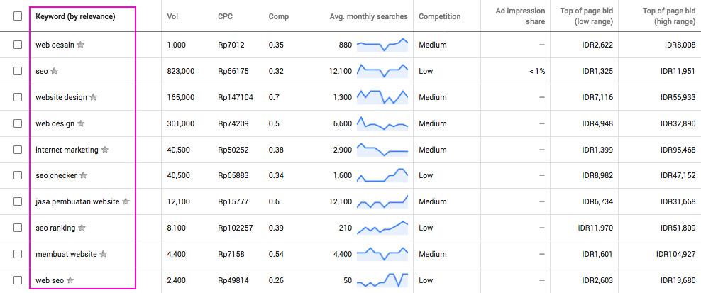 contoh hasil google keyword planner