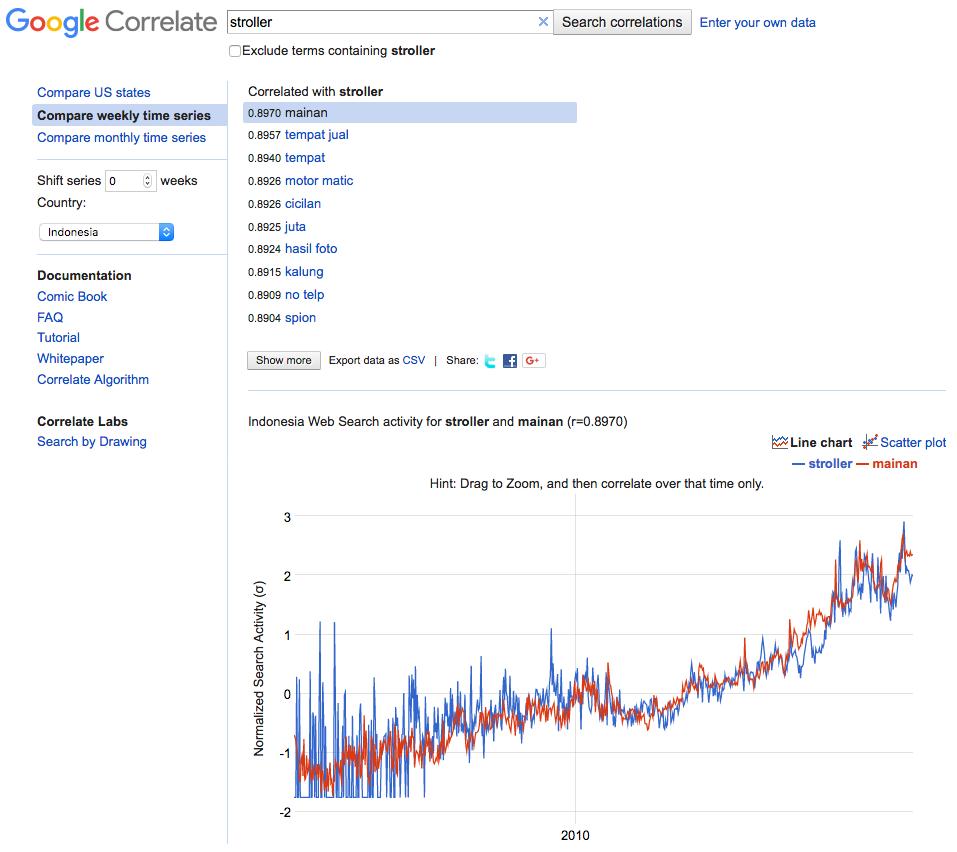 hasil pencarian Google Correlate stroller