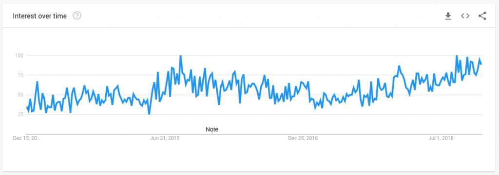 hasil pencarian keyword Google Trends