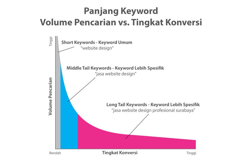 short keyword long tail keyword google competition