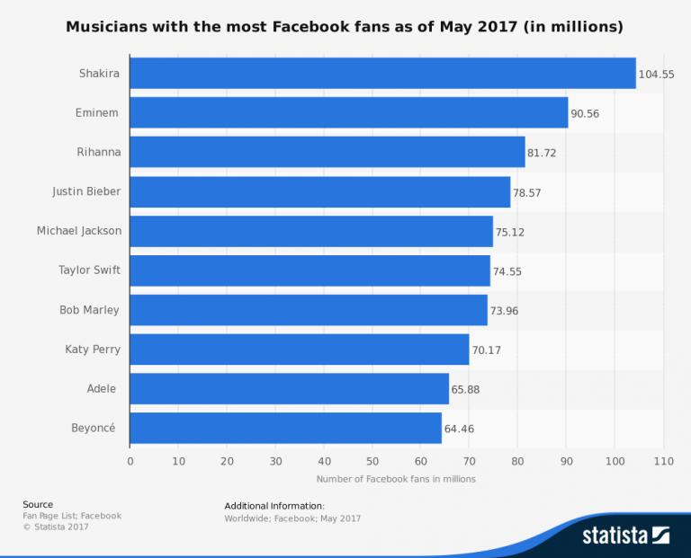 facebook statistics statista