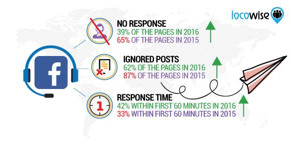 facebook statistik customer service