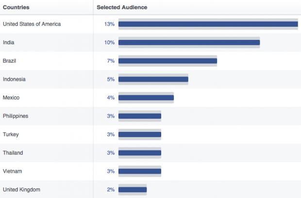 facebook statistik lokasi