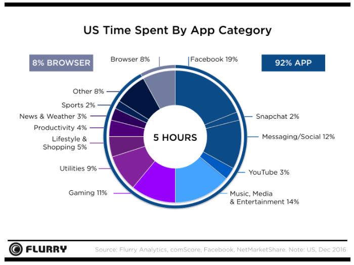 facebook statistik penggunaan mobile
