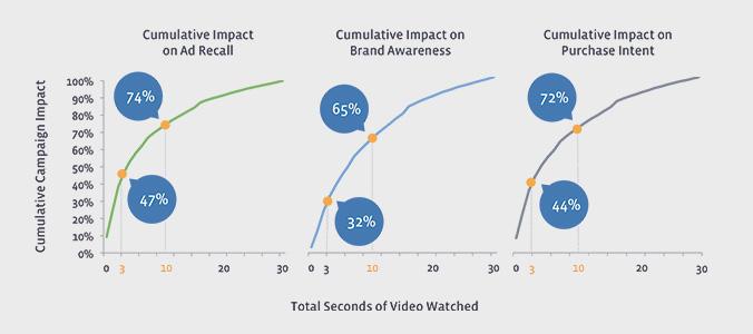 facebook statistik video
