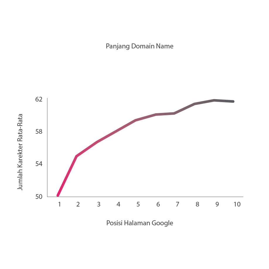 panjang jumlah karakter domain name