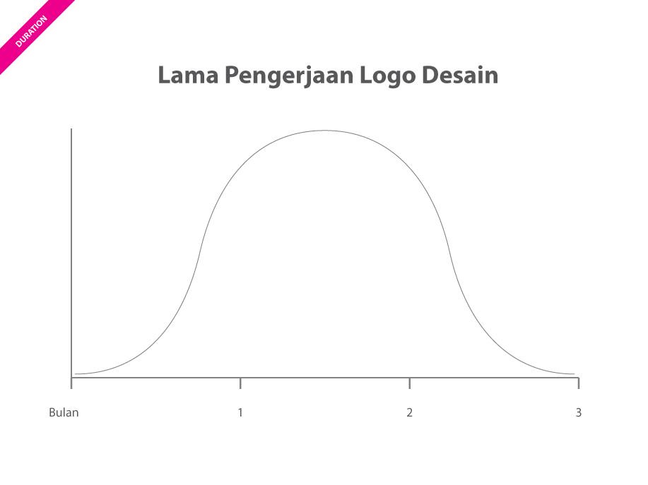 lama-pengerjaan-logo