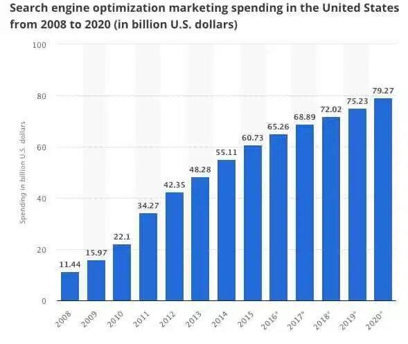investasi yang dilakukan untuk seo web di amerika 2008 2020