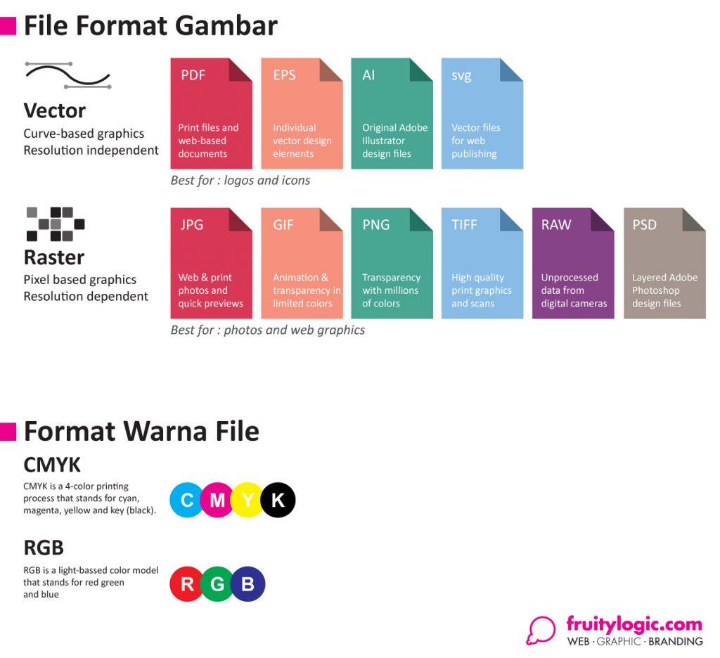 File format untuk gambar dan warna