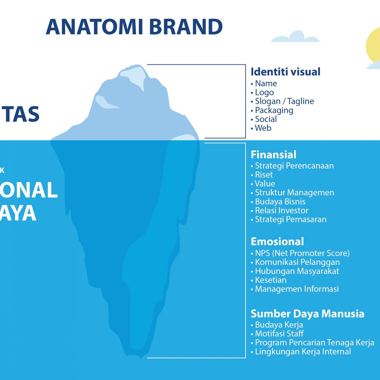 Beda Logo Dan Brand Dengan Penjelasan Mudah