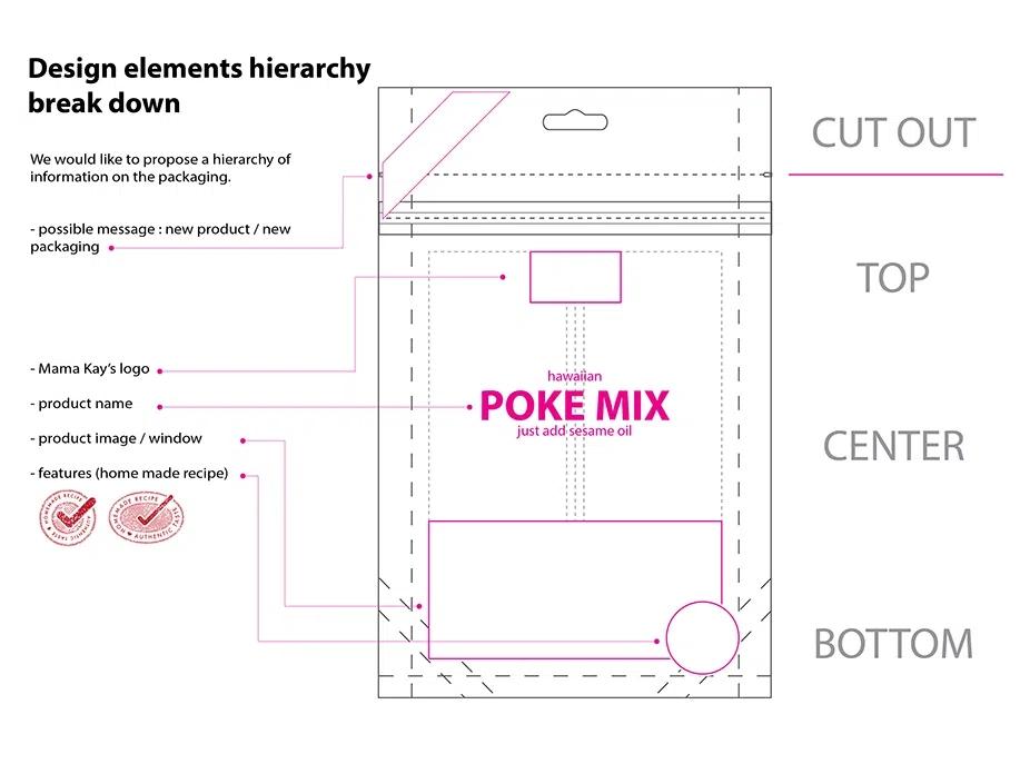 struktur informasi desain kemasan