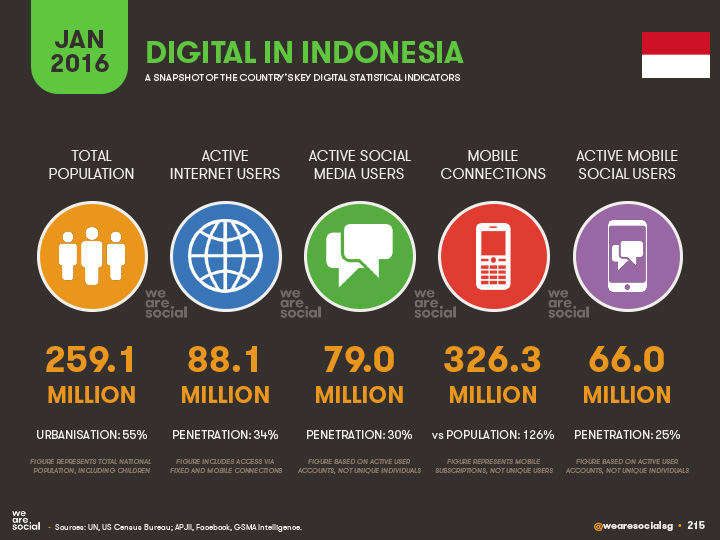 social media marketing SMM Surabaya wearesocial 2016 report